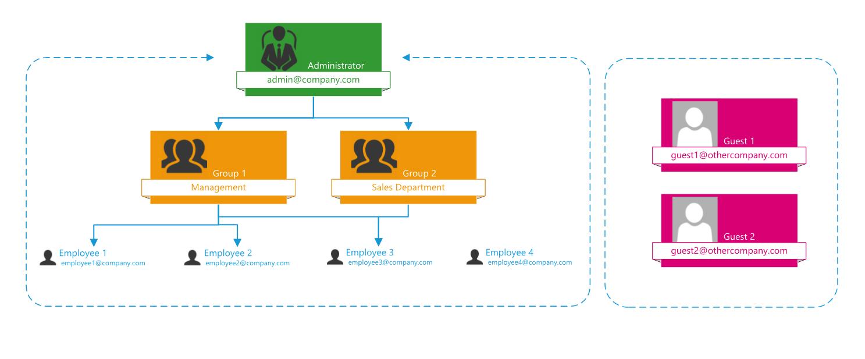 User hierarchy Open as App